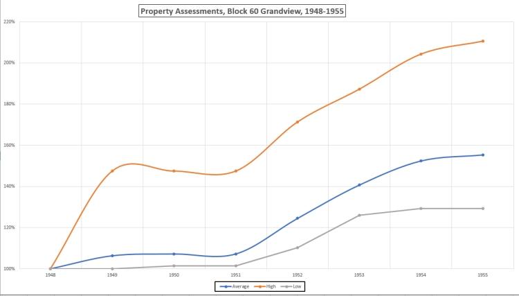 Housing boom 1948-1955