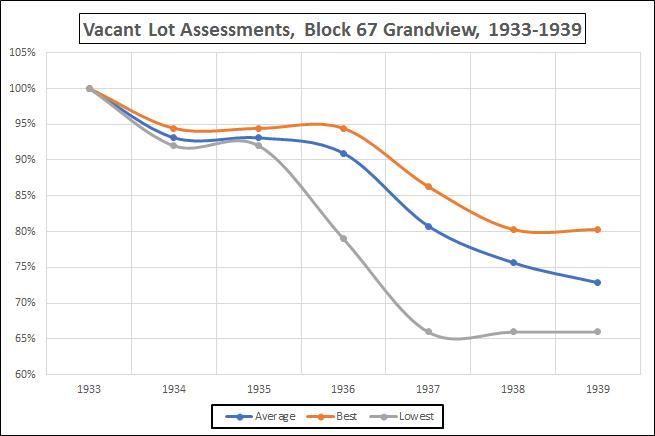 Vacant Lot Assessments