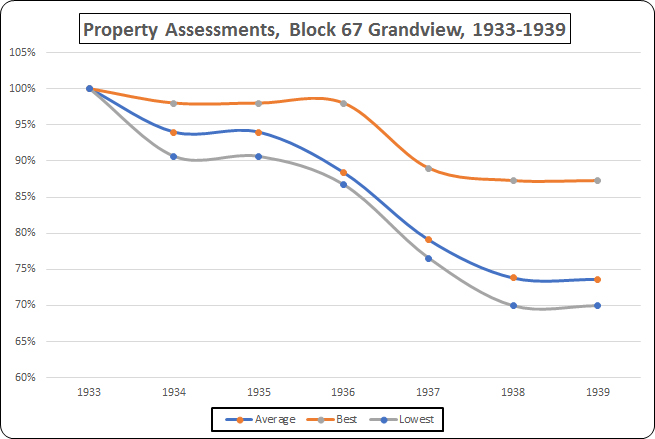 Property Assessments