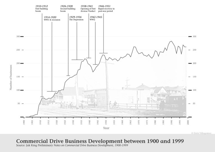 CommercialDrive_Businesses_1900to1999_1000px